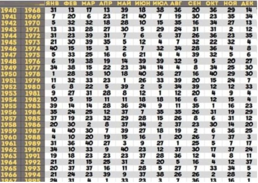 Ванга: предсказания на 2021 год таблица по годам